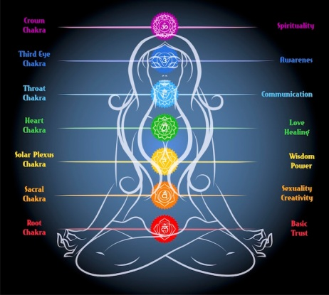 What-Is-Chakra-1